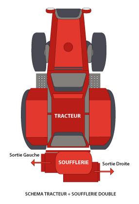 Schema tracteur-soufflerie double